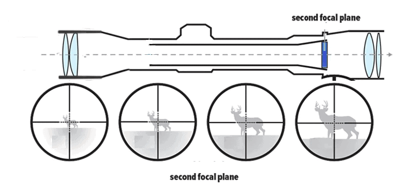 How does scope magnification works